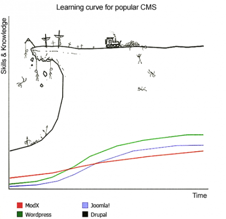 Drupal's Learning Curve vs other CMSes